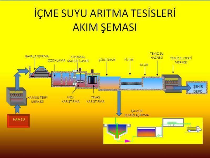 icme-suyu-aritma